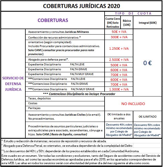Coberturas Juridicas 2019