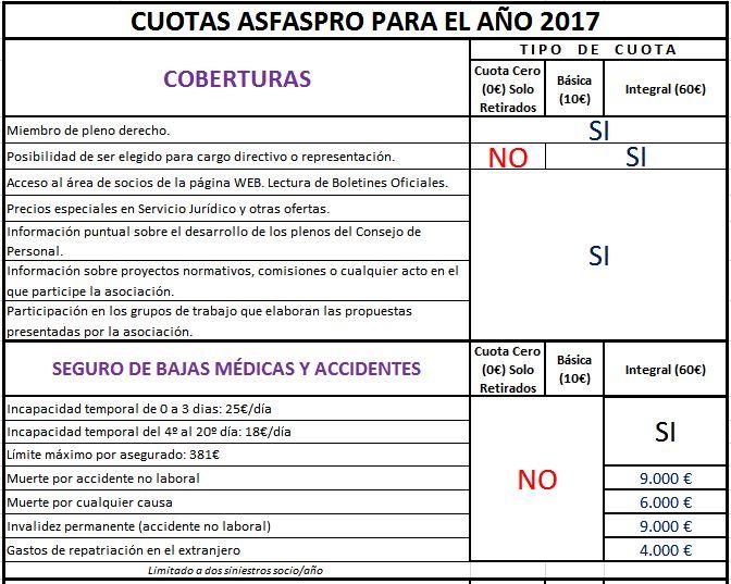 Cuotas Asfaspro 2017 1
