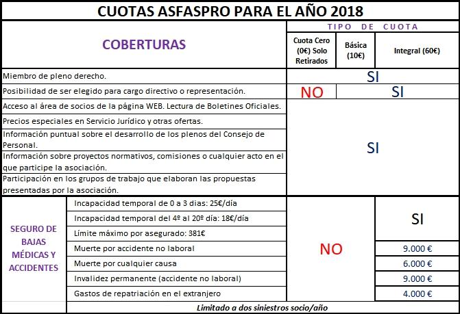 Cuotas Asfaspro 2018 1