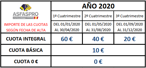 Cuotas segun fecha alta 2020