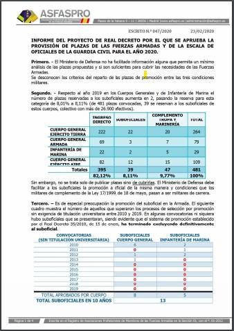 Informe ASFASPRO Provisión de plazas 27052020
