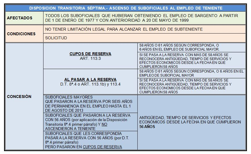 disposicion transitoria 7