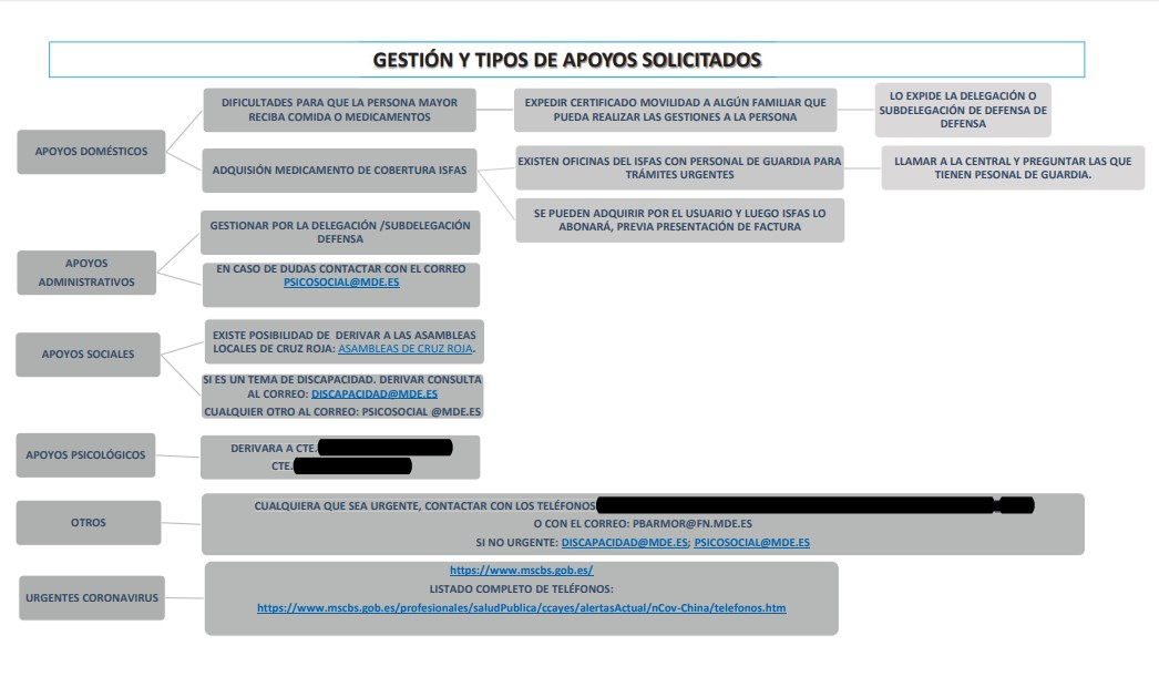gestion y tipos de apoyos solicitados covid 19