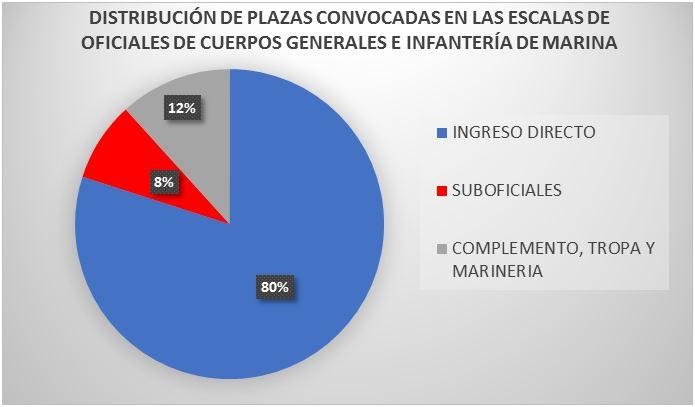 plazasconvocadas